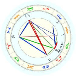 Tom Ford - natal chart (noon, no houses)