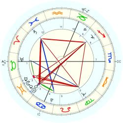 Chris Bearde - natal chart (Placidus)