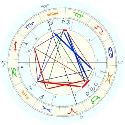 James Haven - natal chart (Placidus)