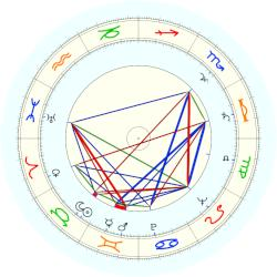 Richard Avedon - natal chart (noon, no houses)