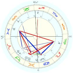 Ella Rose Winter - natal chart (Placidus)