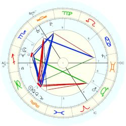 Claire Coombs - natal chart (Placidus)