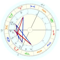 Ted Kaczynski : alternative reading of smudged BC copy. - natal chart (Placidus)