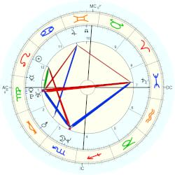 Terri Lyne Carrington - natal chart (Placidus)