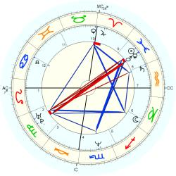 Bret Easton Ellis - natal chart (Placidus)