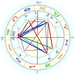 Harry Danning - natal chart (Placidus)