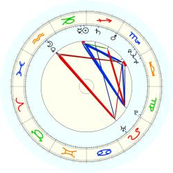 Hamid Karzai - natal chart (noon, no houses)