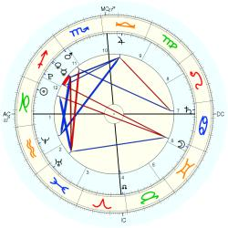 Nature: Earthquake Sum. 49502 - natal chart (Placidus)