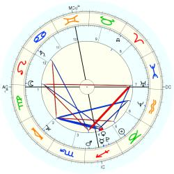 Accident: Buenos Aires Fire - natal chart (Placidus)