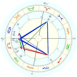 Betty Fussell - natal chart (Placidus)