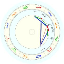 Beyonce Knowles - natal chart (noon, no houses)