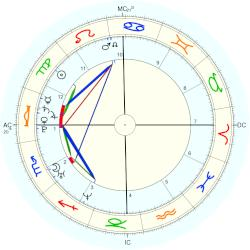 Beyonce Knowles - natal chart (Placidus)