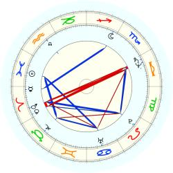 Bernard Voyer - natal chart (noon, no houses)