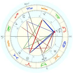 Johnny Dowd - natal chart (Placidus)