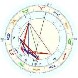 Carlo Curley - natal chart (Placidus)