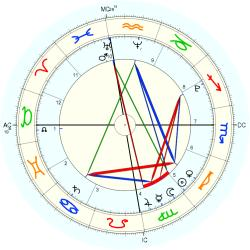 Roy Brandon Read - natal chart (Placidus)