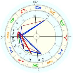 Mary Ann Powell - natal chart (Placidus)