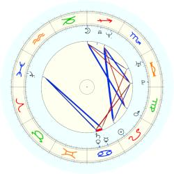 Hilary Swank - natal chart (noon, no houses)