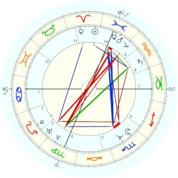 Marcia Cross - natal chart (Placidus)