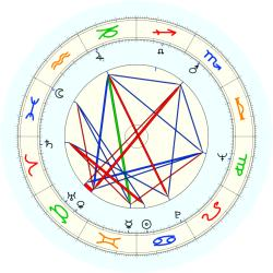 Tom Magliozzi - natal chart (noon, no houses)