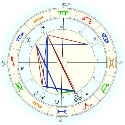 Nature: Earthquake Sum. 49620 - natal chart (Placidus)