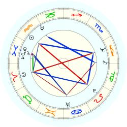 Robert Iger - natal chart (noon, no houses)
