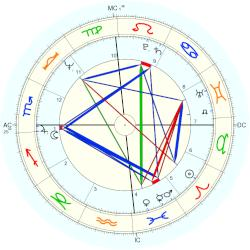 Tom DeLay - natal chart (Placidus)