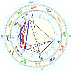 King of Sweden Carl XIV Johan - natal chart (Placidus)