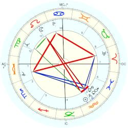 Giovanni Battista Re - natal chart (Placidus)