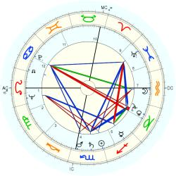 Jacques Saint-Blanquat - natal chart (Placidus)