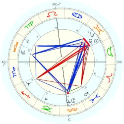 Bill Forry - natal chart (Placidus)