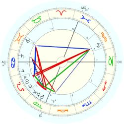 Edward Forry - natal chart (Placidus)