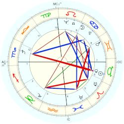 John Willner - natal chart (Placidus)