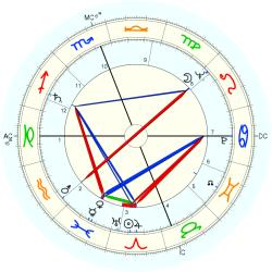 George Grizzard - natal chart (Placidus)