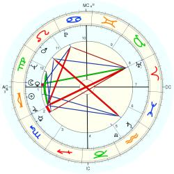 LeRoi Jones - natal chart (Placidus)