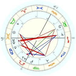 Melody Beattie - natal chart (Placidus)