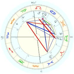 Don Imus - natal chart (Placidus)
