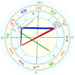 Richard Smoot - natal chart (Placidus)