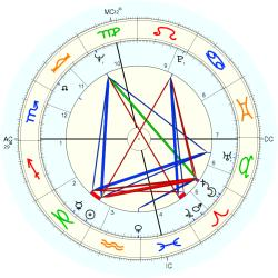 Richard David Maloof - natal chart (Placidus)