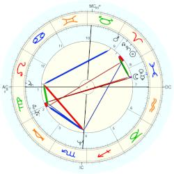 Kenny Chesney - natal chart (Placidus)