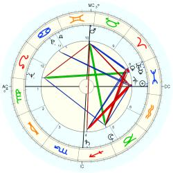 Tom Kennedy - natal chart (Placidus)