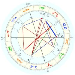 Barry Bonds - natal chart (Placidus)