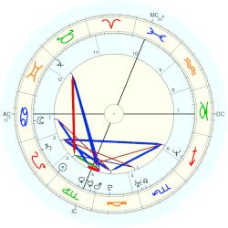 Julie Prive - natal chart (Placidus)