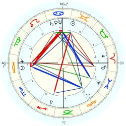 Nature: Earthquake Calif 49779 - natal chart (Placidus)