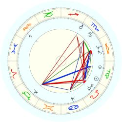Michael Jeter - natal chart (noon, no houses)