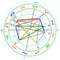 Terrorist: London Tube Bombing - natal chart (Placidus)