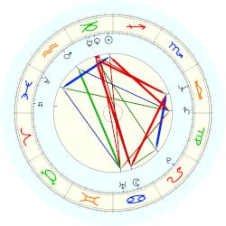 Karl Rove - natal chart (noon, no houses)