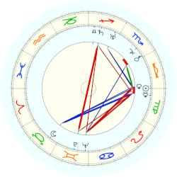 Louise Nevelson - natal chart (noon, no houses)