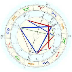 Miranda July - natal chart (Placidus)