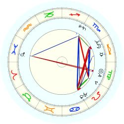Michael Feinstein - natal chart (noon, no houses)